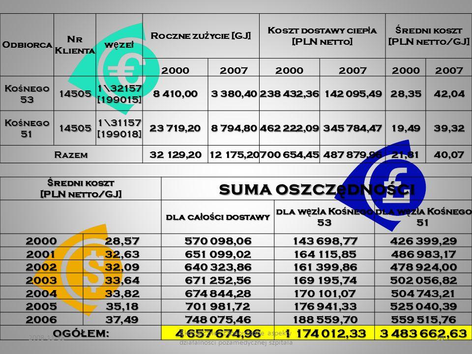 Średni koszt [PLN netto/GJ]